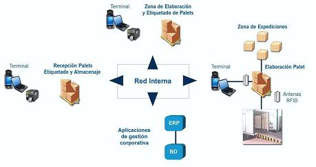 iBOX Logistics